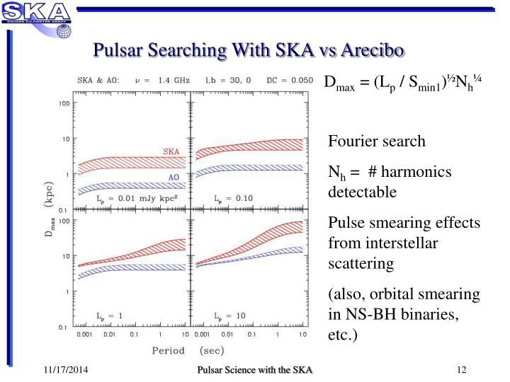 Pulsar Searching With SKA vs Arecibo