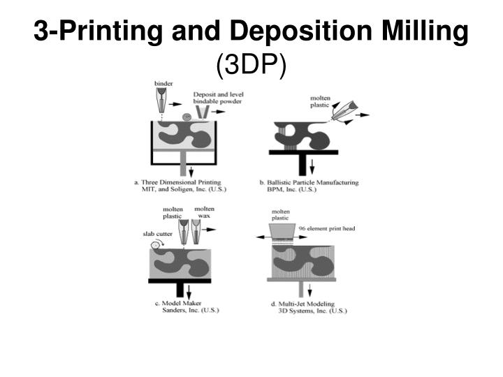 3-Printing and Deposition Milling