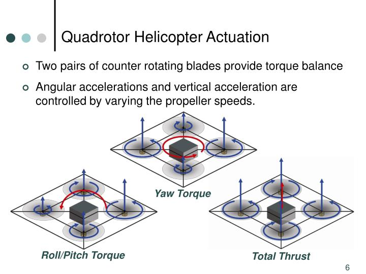 Quadrotor Helicopter Actuation