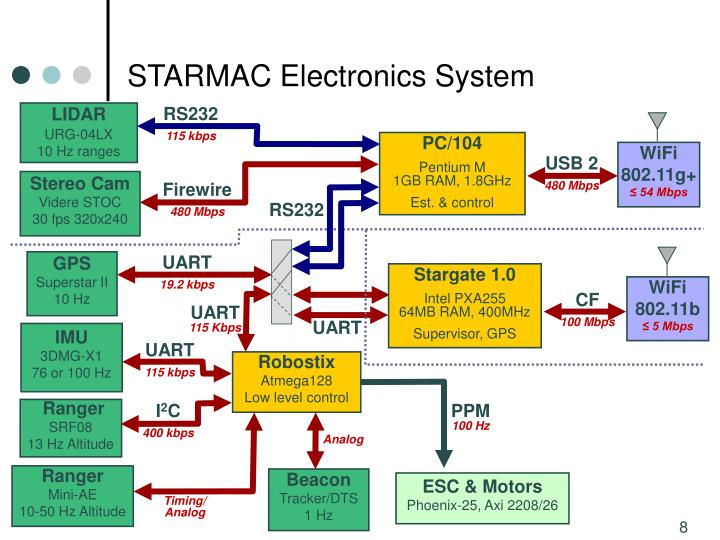 STARMAC Electronics System