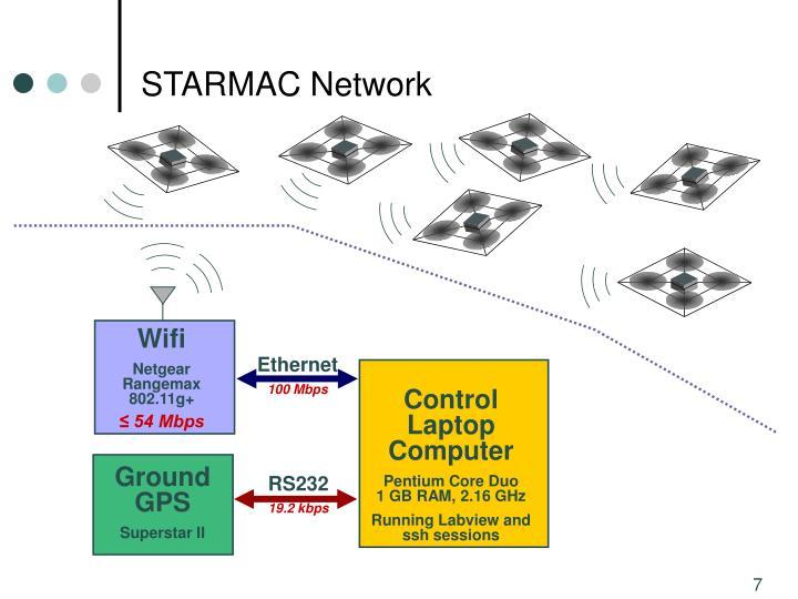STARMAC Network