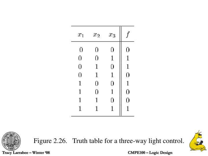 Figure 2.26.   Truth table for a three-way light control.