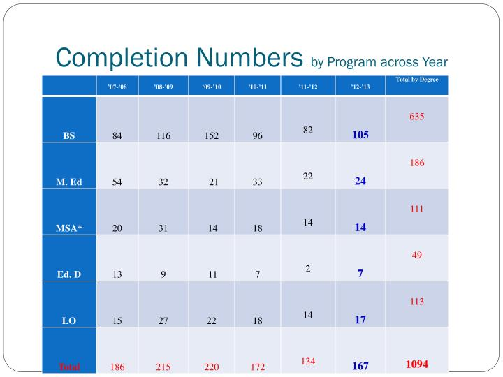 Completion Numbers