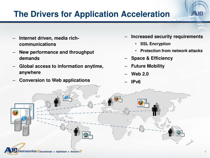 The Drivers for Application Acceleration