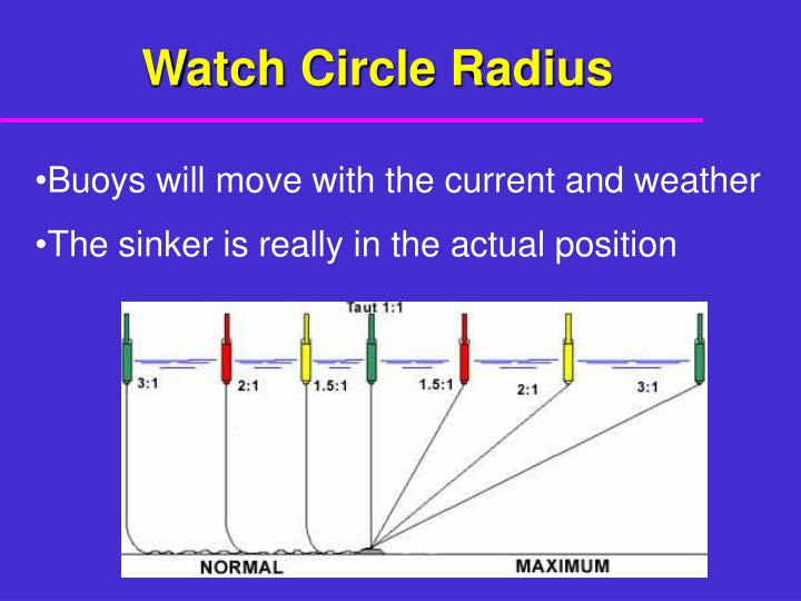Watch Circle Radius