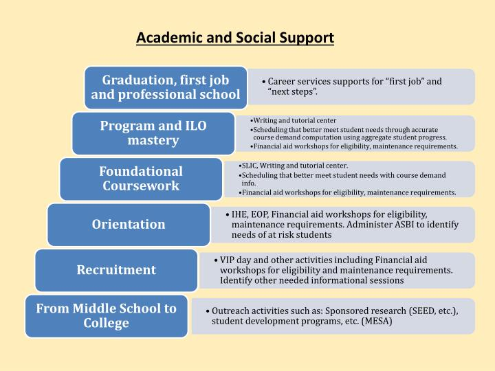 Academic and Social Support