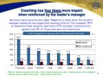 coaching has f our times more impact when reinforced by the leader s manager