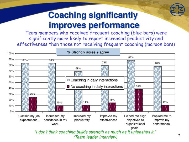 Coaching significantly
