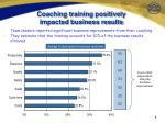 coaching training positively impacted business results