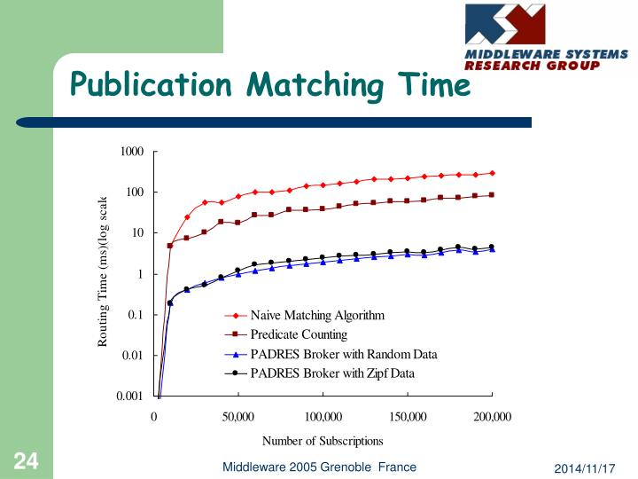 Publication Matching Time