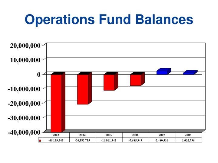 Operations Fund Balances