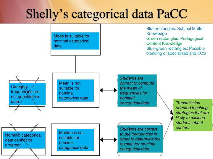 Shelly's categorical data
