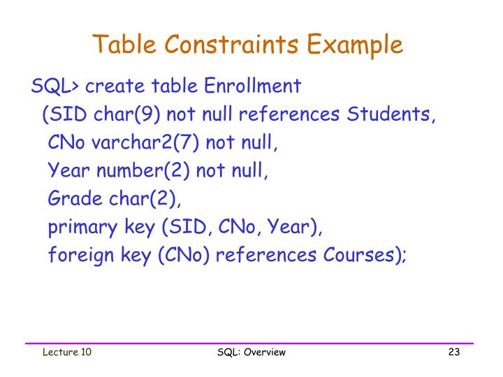 Table Constraints Example