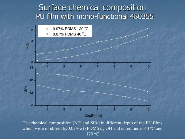 Surface chemical composition