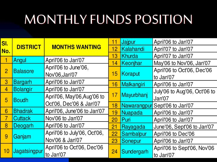 MONTHLY FUNDS POSITION