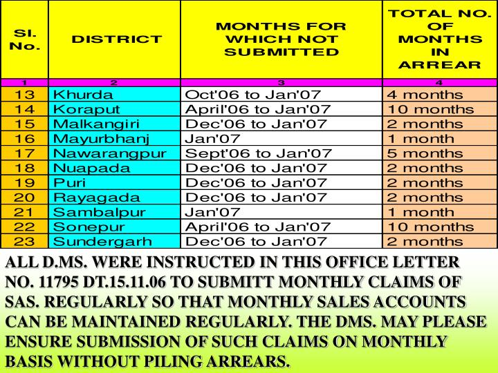 ALL D.MS. WERE INSTRUCTED IN THIS OFFICE LETTER NO. 11795 DT.15.11.06 TO SUBMITT MONTHLY CLAIMS OF SAS. REGULARLY SO THAT MONTHLY SALES ACCOUNTS CAN BE MAINTAINED REGULARLY. THE DMS. MAY PLEASE ENSURE SUBMISSION OF SUCH CLAIMS ON MONTHLY BASIS WITHOUT PILING ARREARS.
