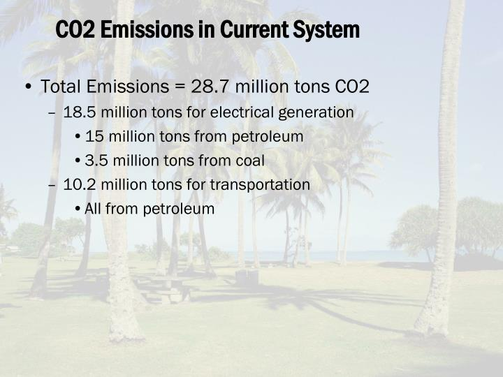 CO2 Emissions in Current System