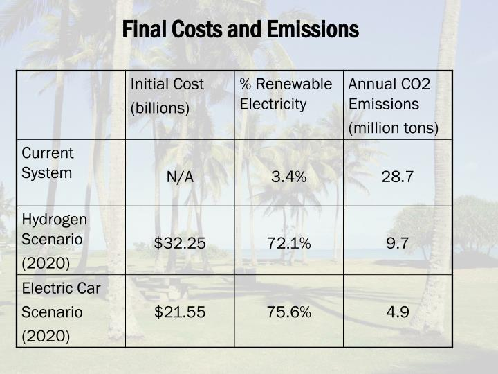Final Costs and Emissions