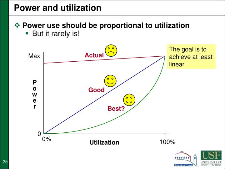Power and utilization