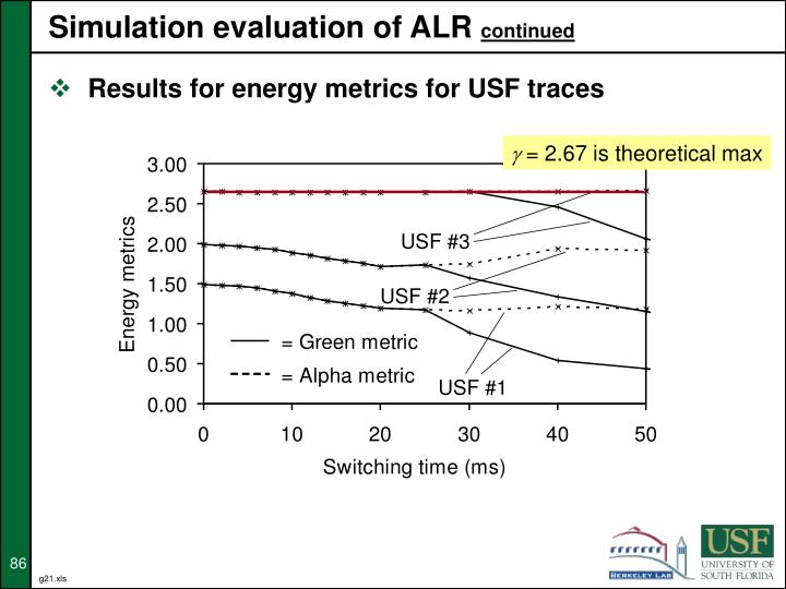 Simulation evaluation of ALR