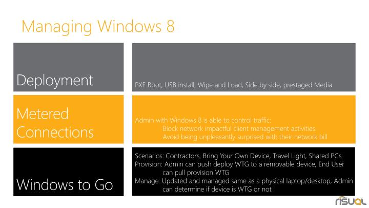 Managing Windows 8