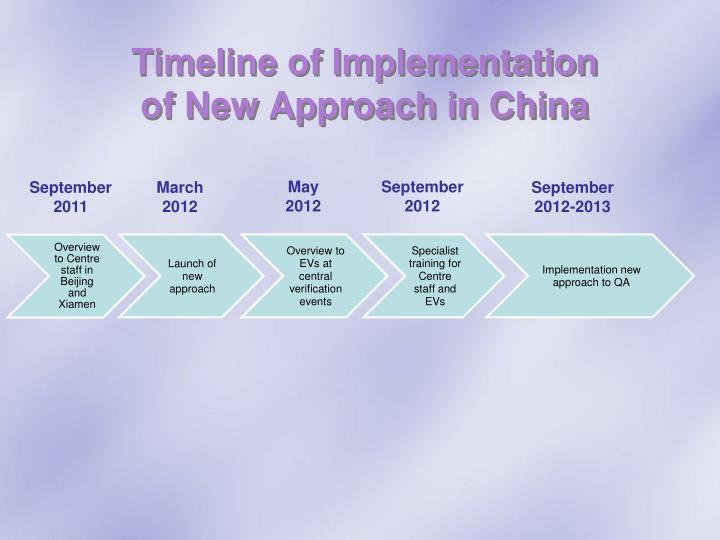 Timeline of Implementation