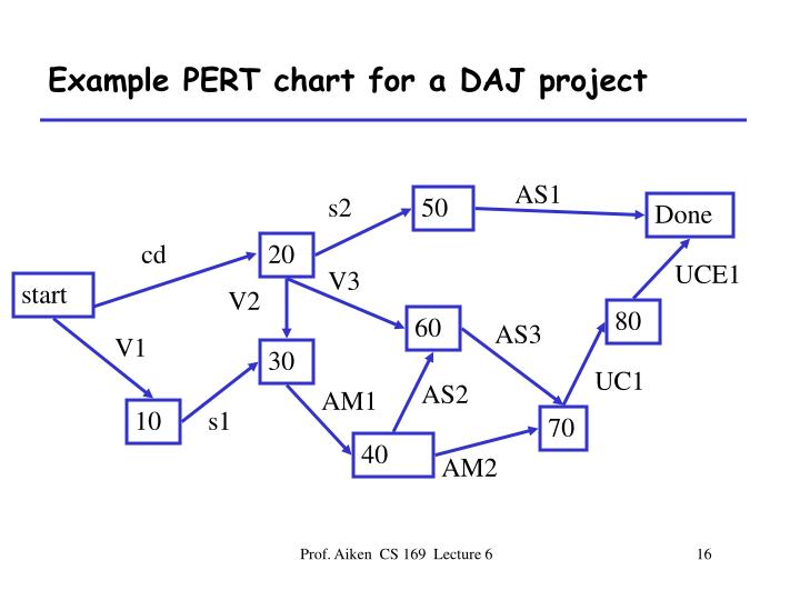 Example PERT chart for a DAJ project