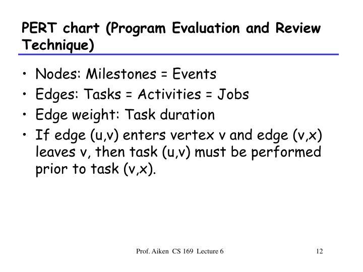 PERT chart (Program Evaluation and Review Technique)
