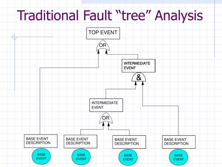 "Traditional Fault ""tree"" Analysis"