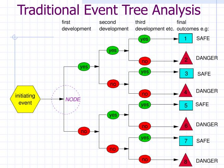 Traditional Event Tree Analysis