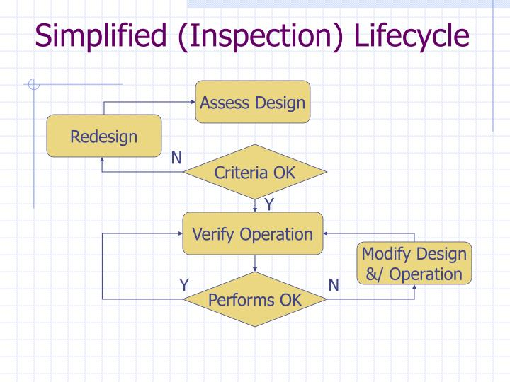 Simplified (Inspection) Lifecycle