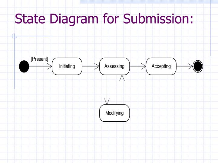 State Diagram for Submission: