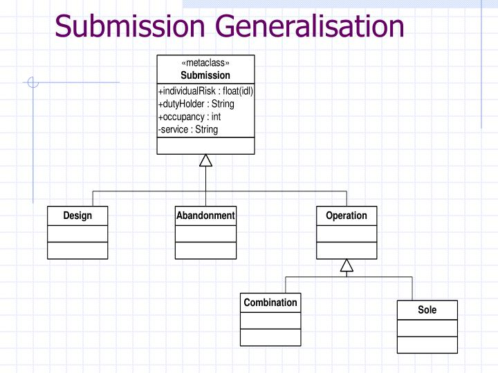Submission Generalisation