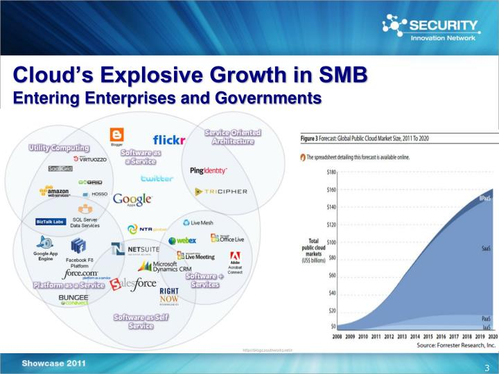 Cloud's Explosive Growth in SMB