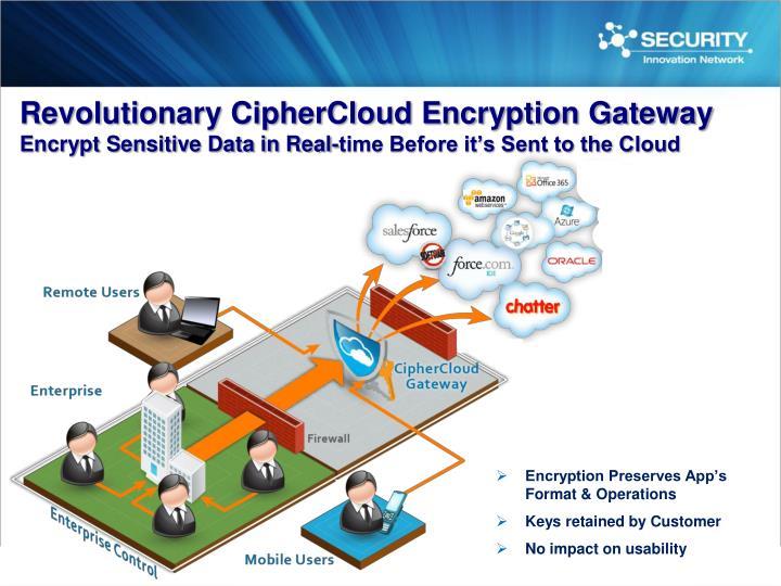 Revolutionary CipherCloud Encryption Gateway