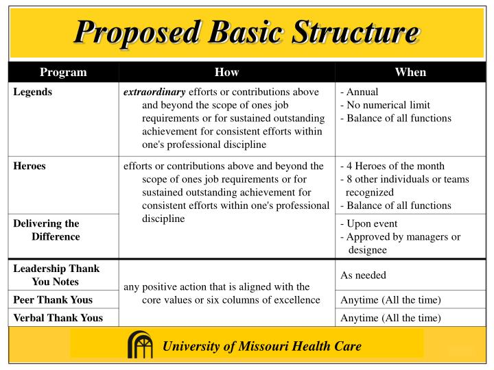 Proposed Basic Structure