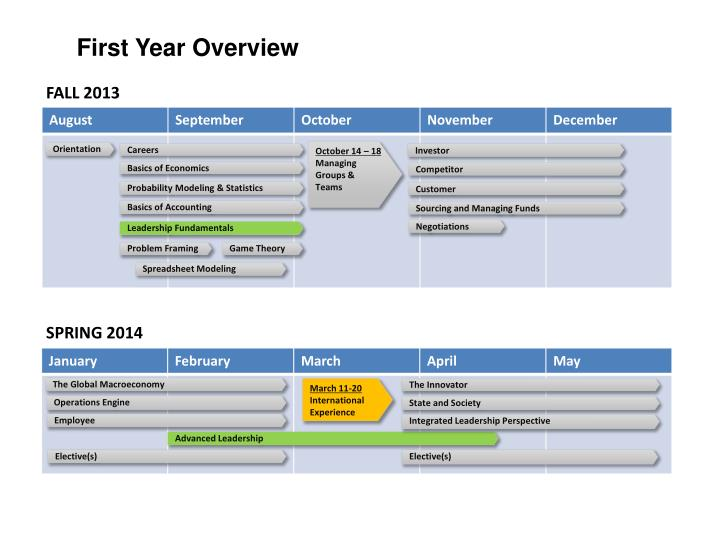 First Year Overview