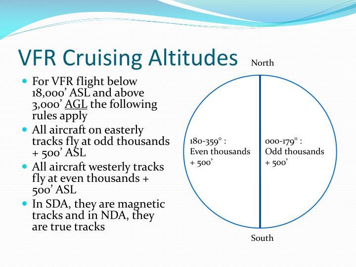 VFR Cruising Altitudes