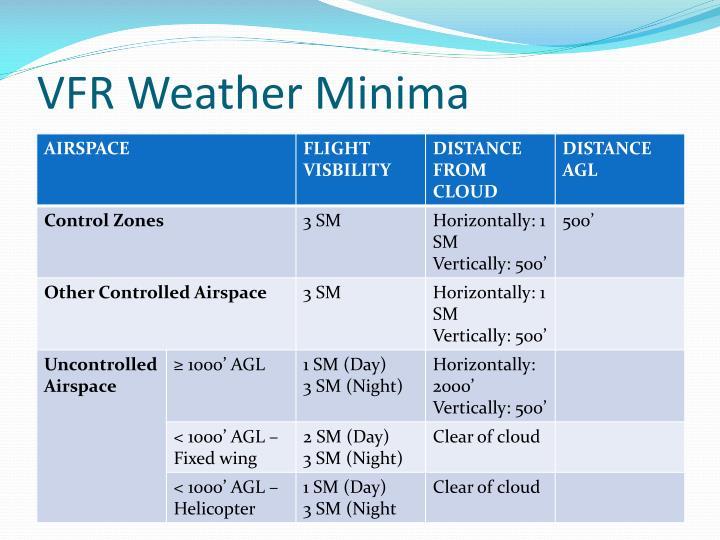 VFR Weather Minima