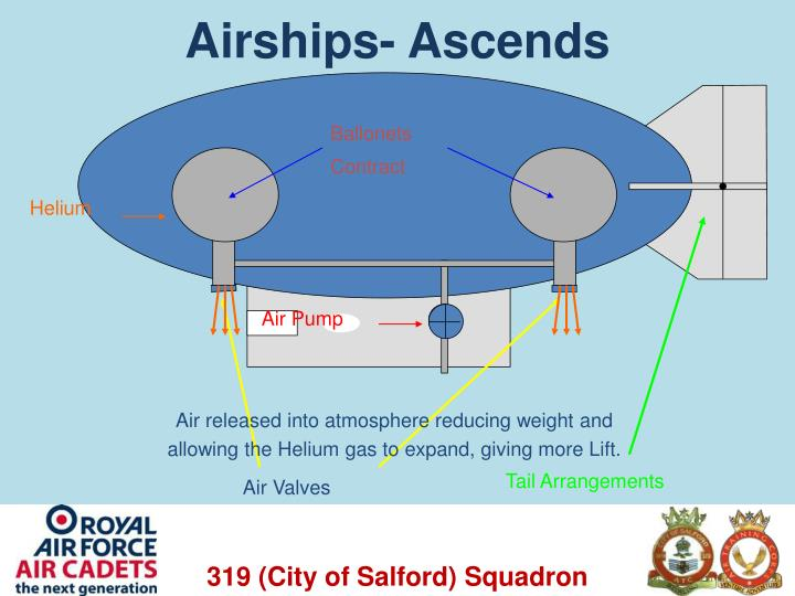 Airships- Ascends