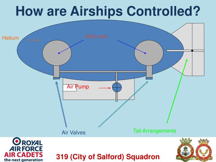 How are Airships Controlled?