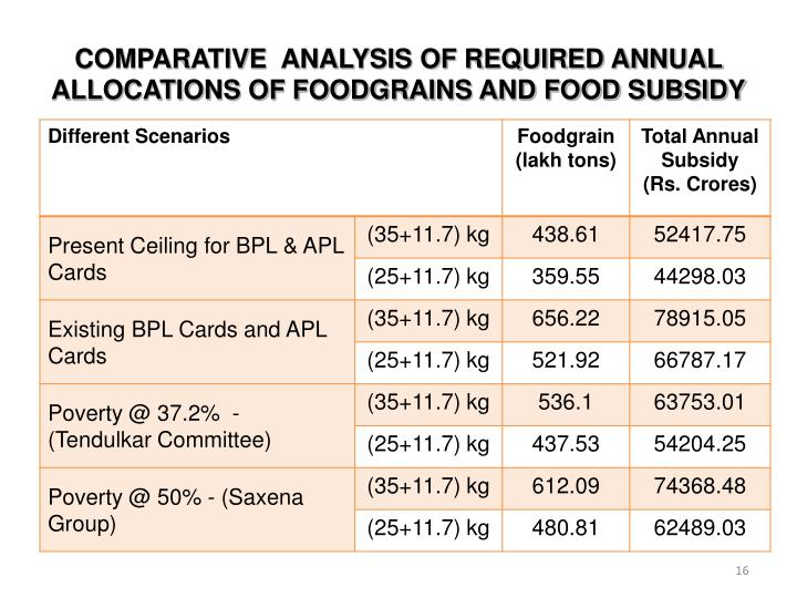 COMPARATIVE  ANALYSIS OF REQUIRED ANNUAL ALLOCATIONS OF FOODGRAINS AND FOOD SUBSIDY