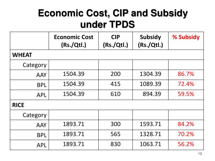 Economic Cost, CIP and Subsidy under TPDS