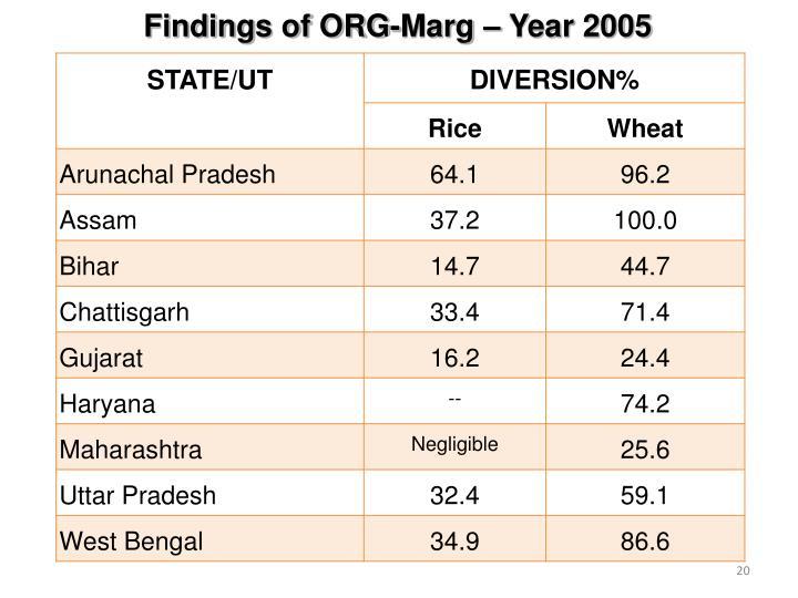 Findings of ORG-