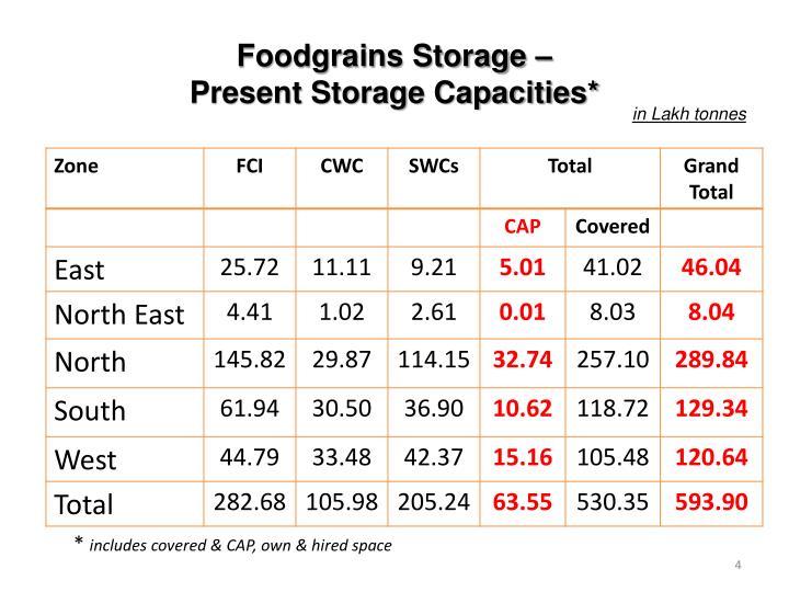 Foodgrains Storage –