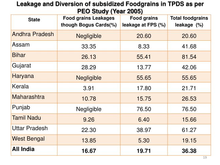 Leakage and Diversion of subsidized Foodgrains in TPDS as per PEO Study (Year 2005)