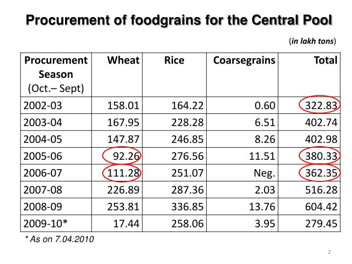 Procurement of foodgrains for the Central Pool