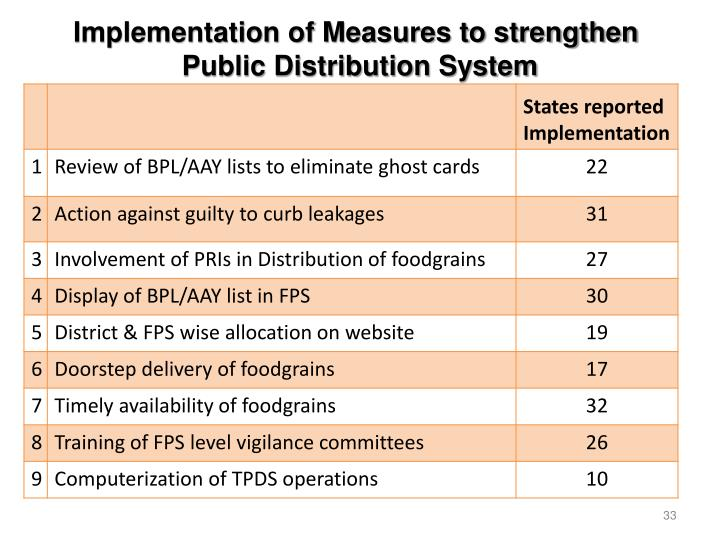 Implementation of Measures to strengthen