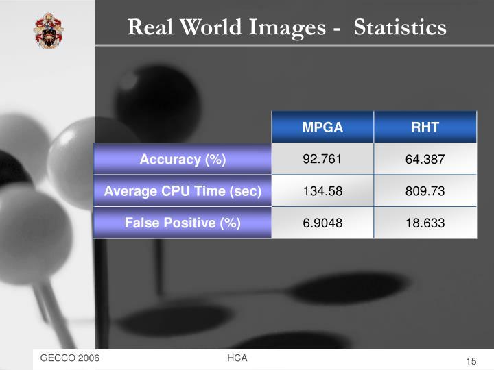 Real World Images -  Statistics