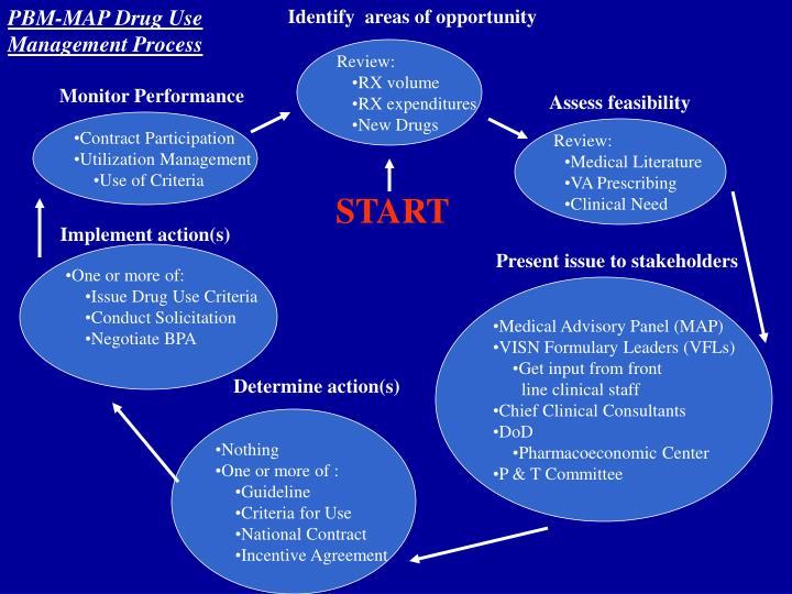 PBM-MAP Drug Use Management Process